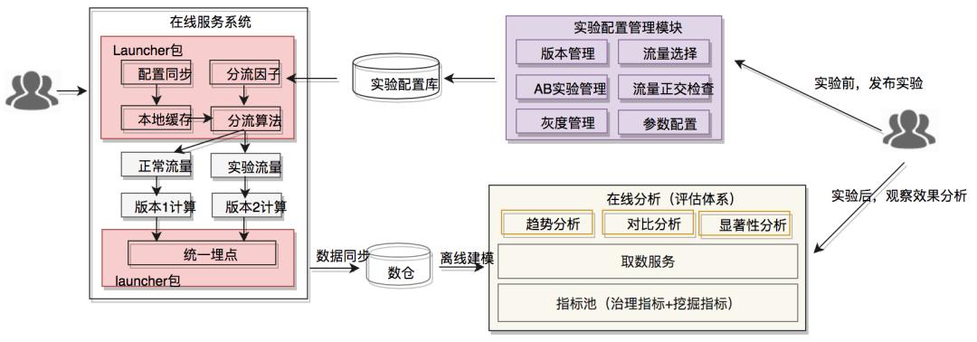 美团配送A/B评估体系建设与实践