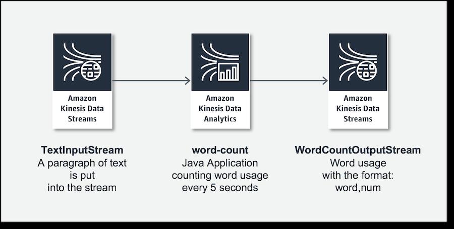 Amazon Kinesis Data Analytics for Java