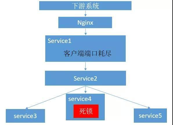 微服务分布式系统熔断实战-为何我们需要API级别熔断?