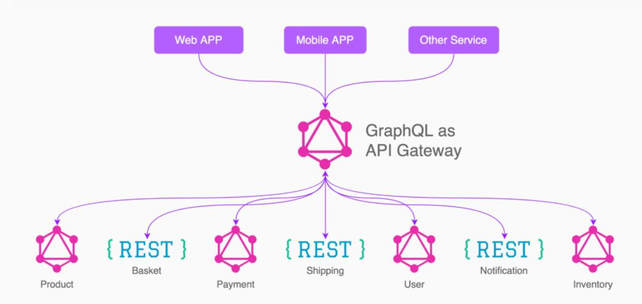 人人都是API设计师:我对RESTful API、GraphQL、RPC API 的思考