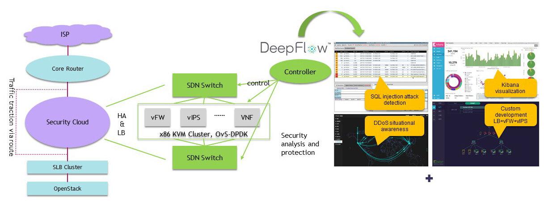 云数据中心网络分析及安全技术方案实践