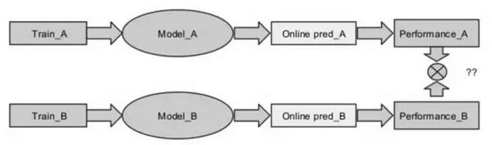 一个可供参考的搜索引擎排序架构实践案例