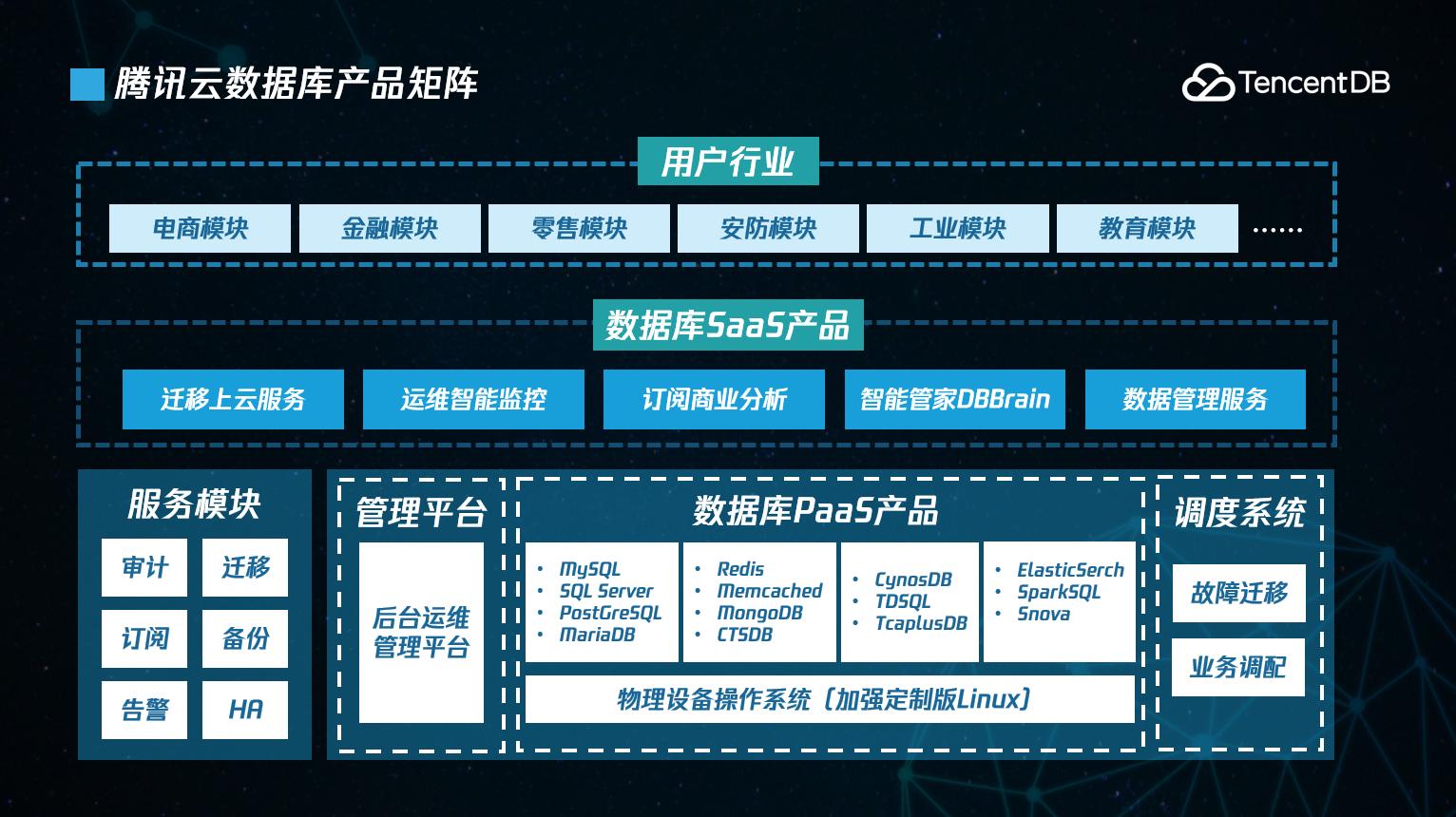 20+款数据库产品,腾讯云数据库战略升级的背后
