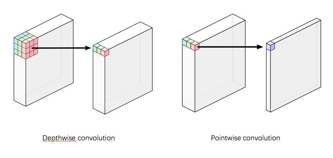 移动端高效网络、卷积拆分和分组的精髓