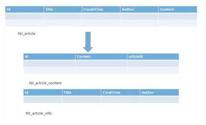 分库分表的几种常见形式以及可能遇到的难