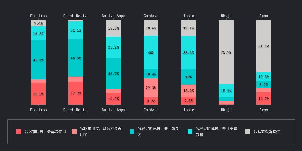 2019 年 JavaScript 生态圈调查:TypeScript成最大赢家 开发者薪资基本没涨
