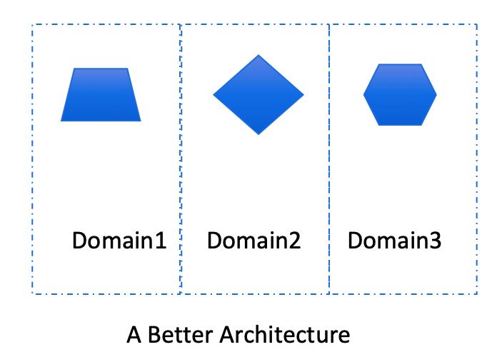 微服务到底该多大?如何设计微服务的粒度?
