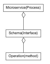 微服务|打造企业级微服务开发框架(下)