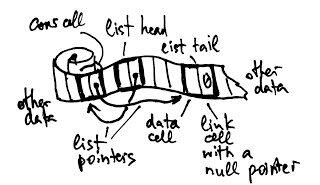 通过 Lisp 语言理解编程算法:链表篇(上)