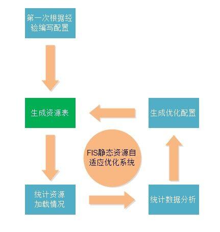 前端工程精粹(二):静态资源管理与模板框架