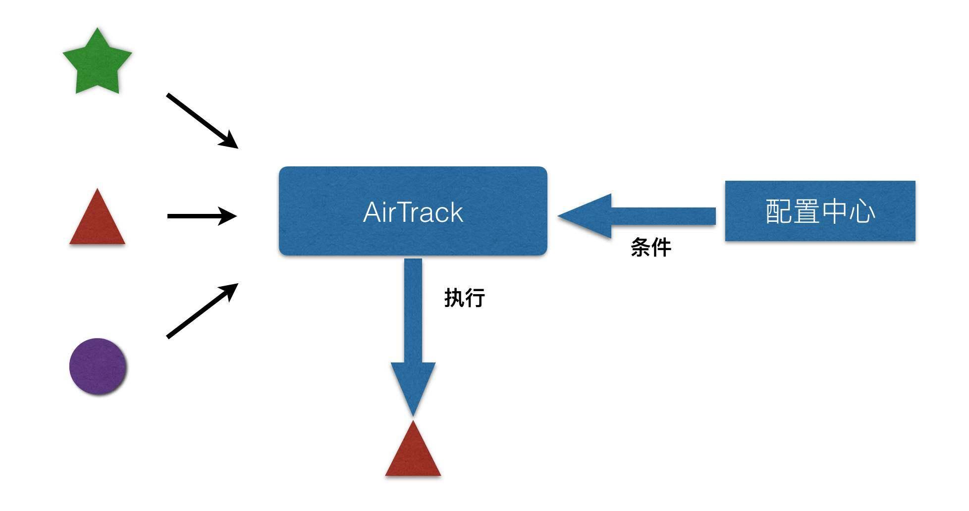 天猫App A/B测试实践