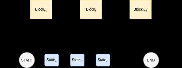 区块链性能突破(三):基于DAG的并行交易执行引擎