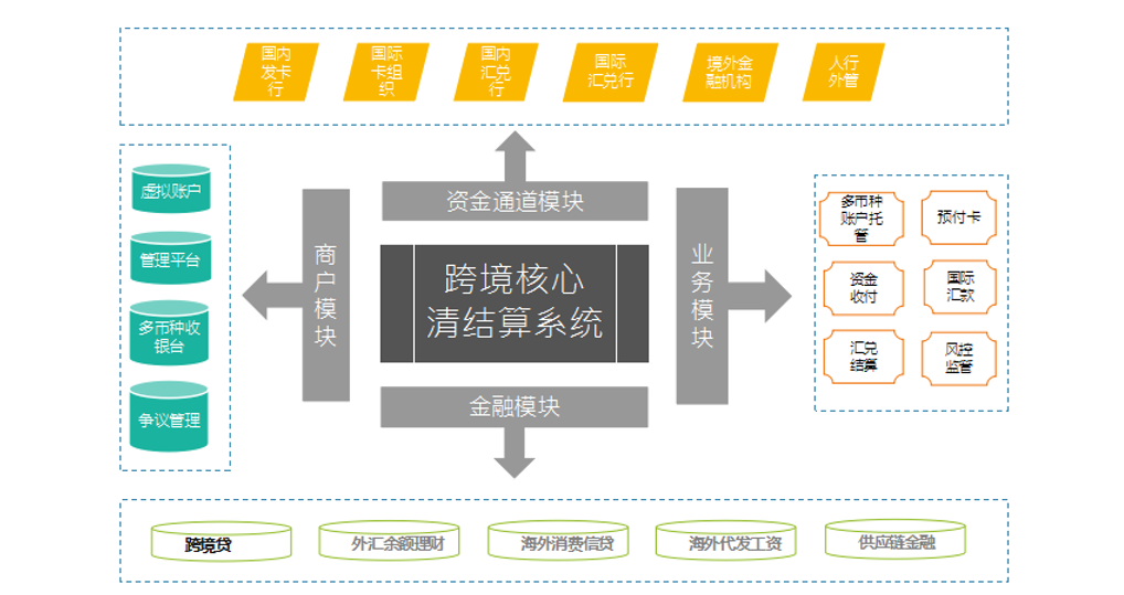 启赟金融 CTO 马连浩:跨境支付系统架构
