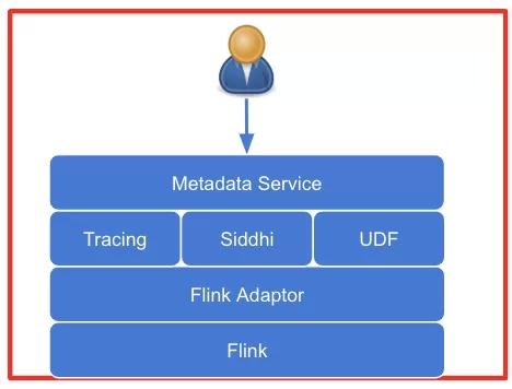Flink在监控系统上的实践和应用