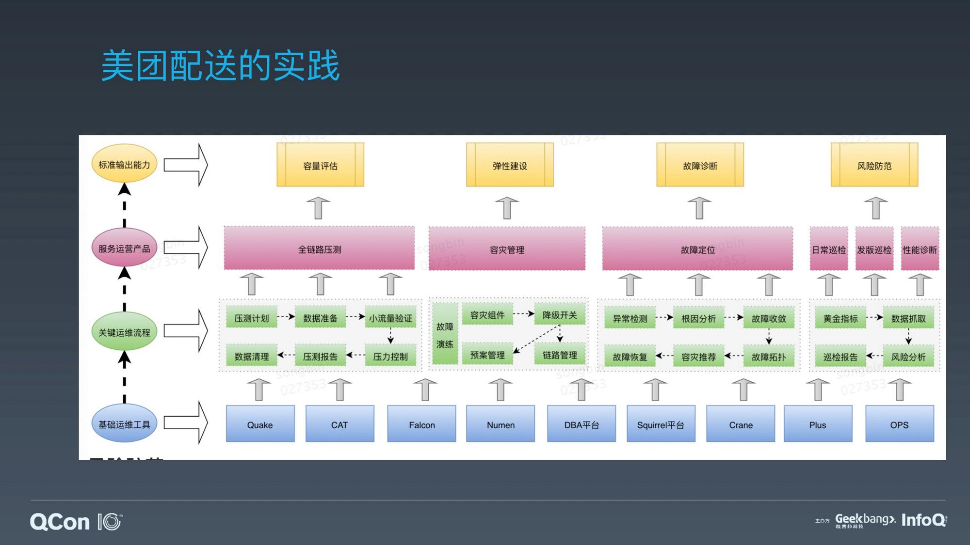 美团一站式业务稳定性保障平台的 AIOps 实践