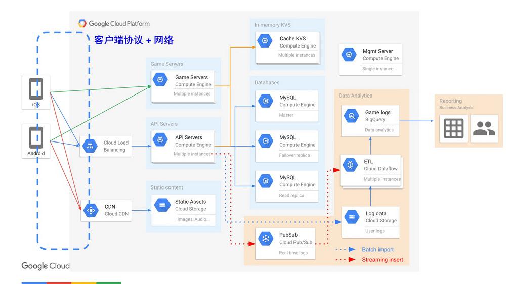 谷歌云全球分布式系统架构设计在游戏产业的实践