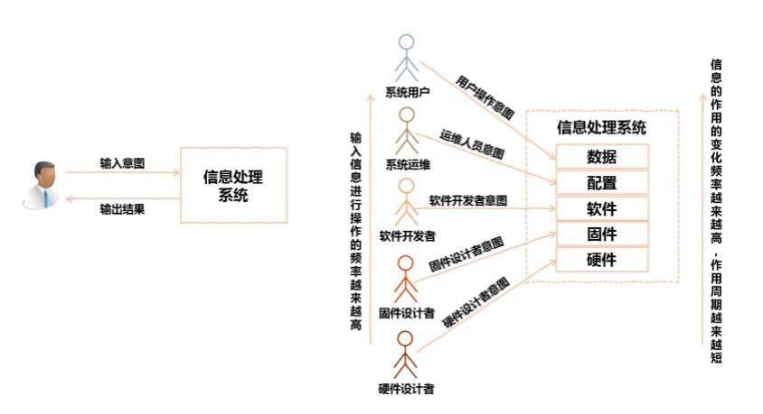 云原生应用和容器设计模式的综述和展望