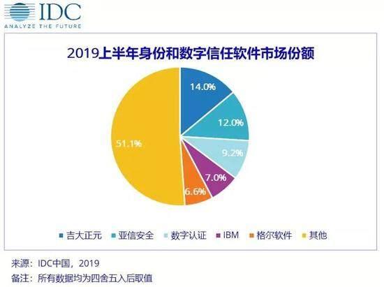 IDC:上半年中国IT安全软件厂商整体营收4.82亿美元,增长16.48%