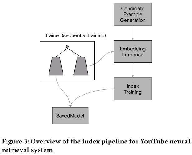 Google工业风最新论文, Youtube提出双塔结构流式模型进行大规模推荐