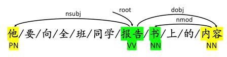 中文NLP新进展:创新工场提出记忆神经网络与双通道注意力机制,提升分词标注效果