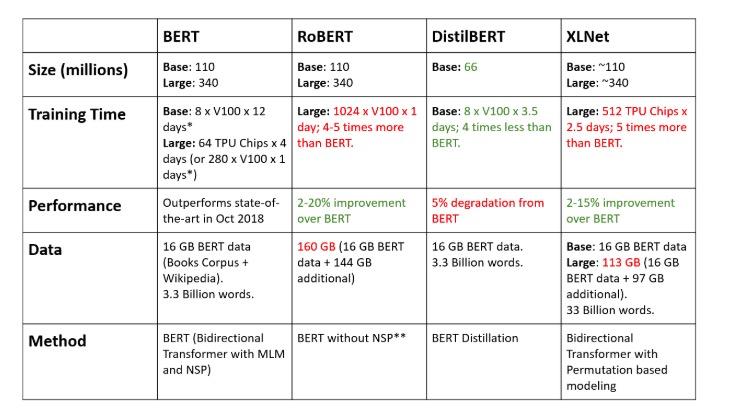 BERT、RoBERTa、DistilBERT与XLNet,我们到底该如何选择?