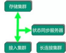 从手机QQ技术发展,看架构设计核心3原则