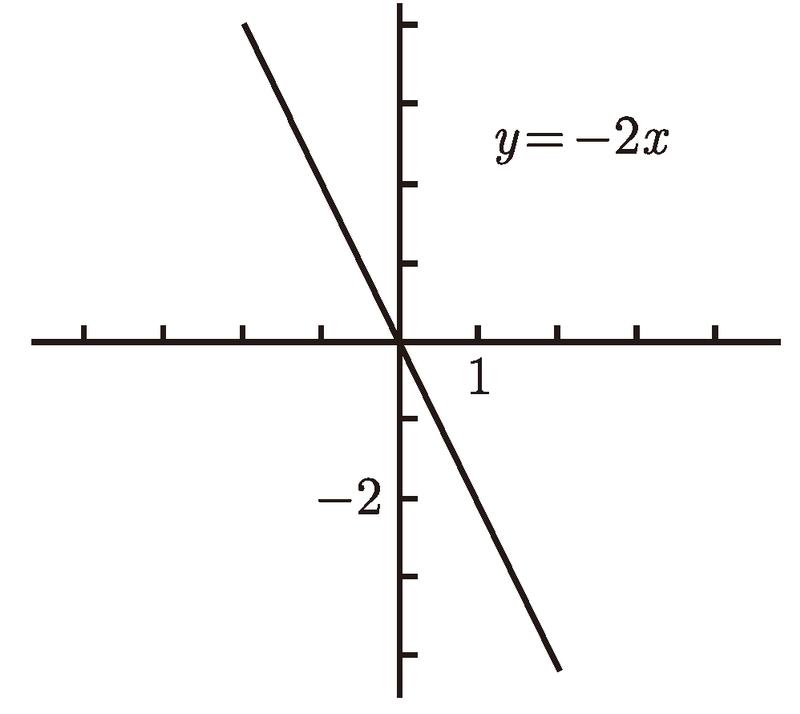 普林斯顿微积分读本(修订版)(13):函数、图像和直线 1.5