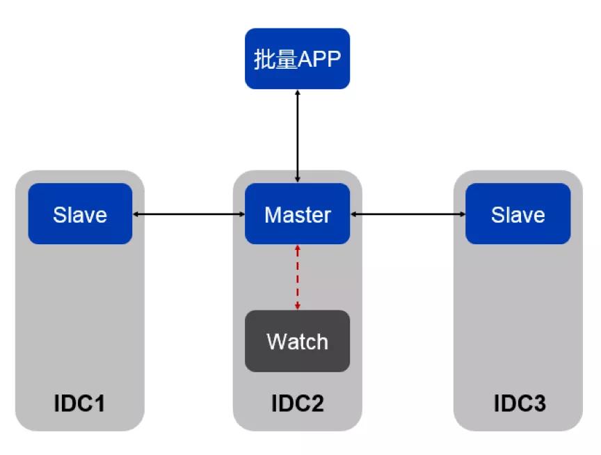 金融级分布式数据库打造!TDSQL在微众银行的大规模实践