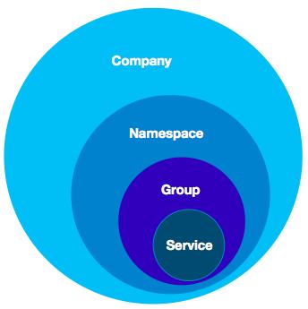 Nacos注册中心的设计原理详解