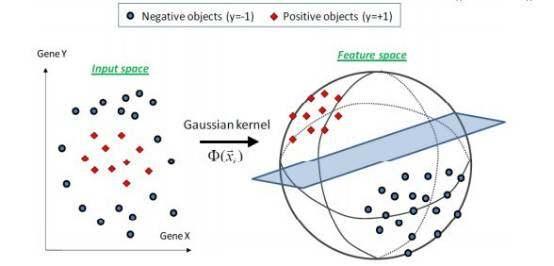 文本数据的机器学习自动分类方法(下)