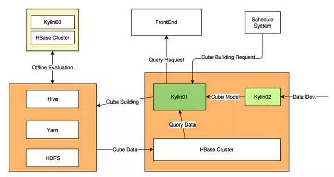 Apache Kylin在美团数十亿数据OLAP场景下的实践