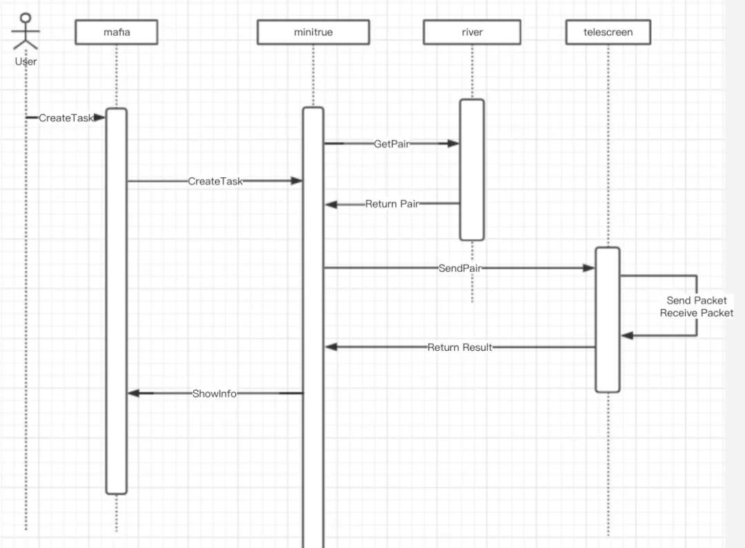 UCloud全链路大规模网络连通性检测系统详解