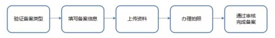 使用京东云搭建视频直播网站