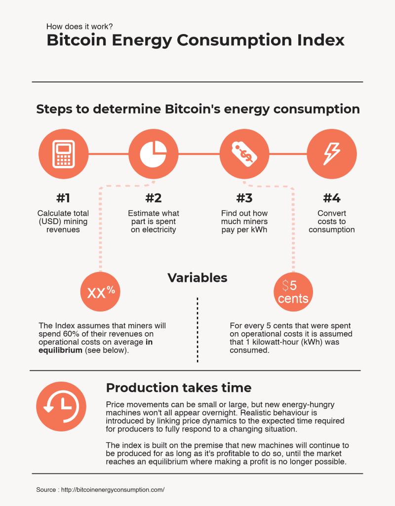 触目惊心:比特币到底消耗了多少能源?