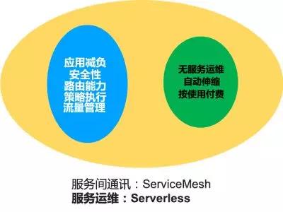Service Mesh 发展趋势:云原生中流砥柱(下)