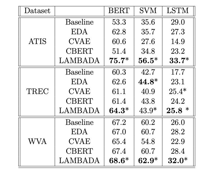 NLP文本分类缺少训练数据?IBM提出基于语言模型的数据增强新方法