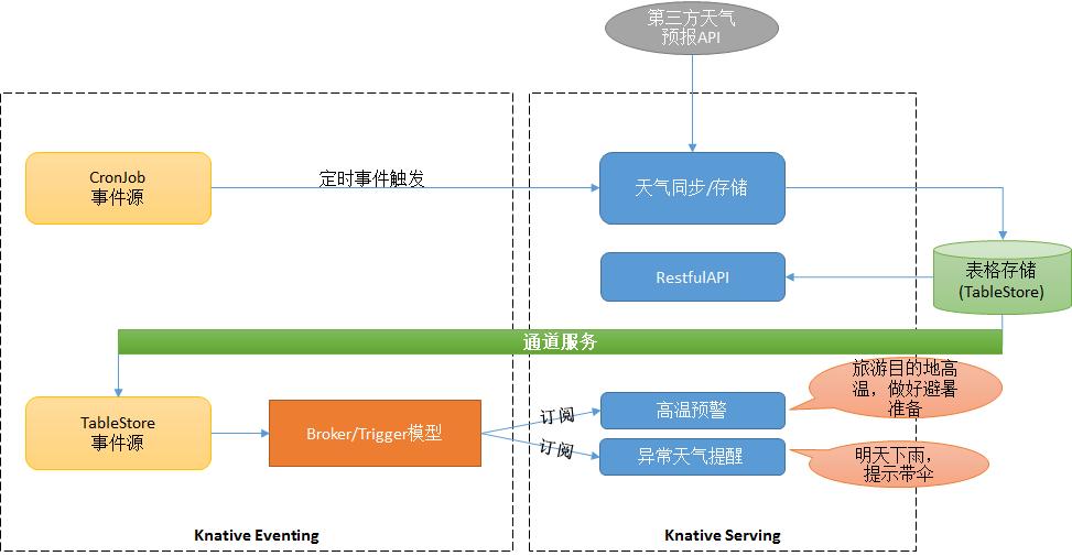 基于 Knative Serverless 技术实现天气服务(上篇)