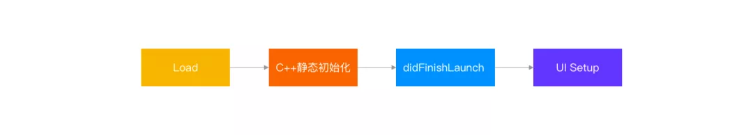 抖音研发实践:基于二进制文件重排的解决方案,APP启动速度提升超15%
