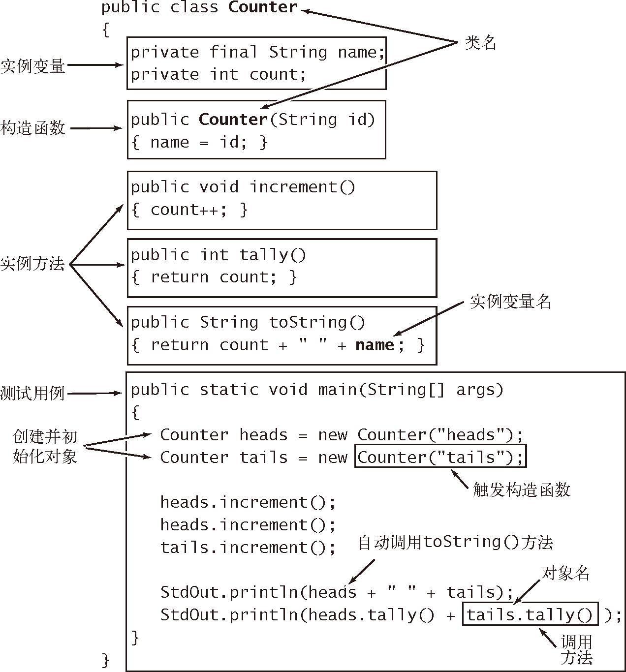算法(4th ed)(85):基础——数据抽象 4.3