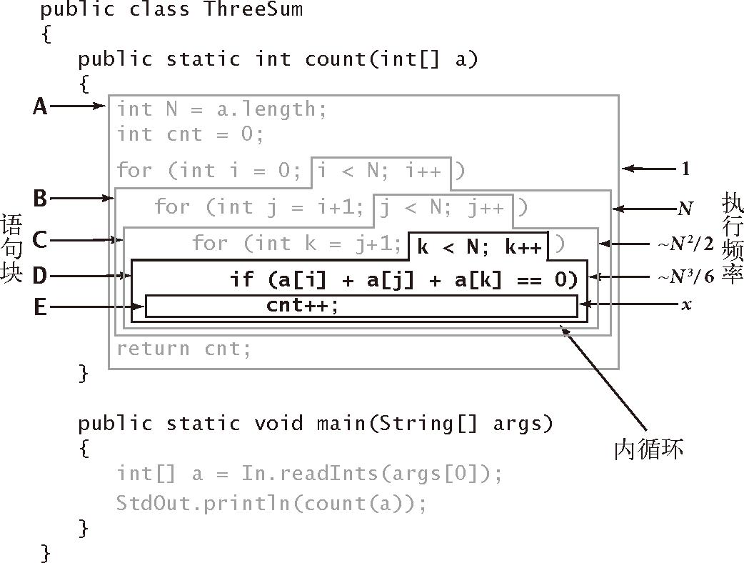 算法(4th ed)(154):基础——算法分析 6.3.3