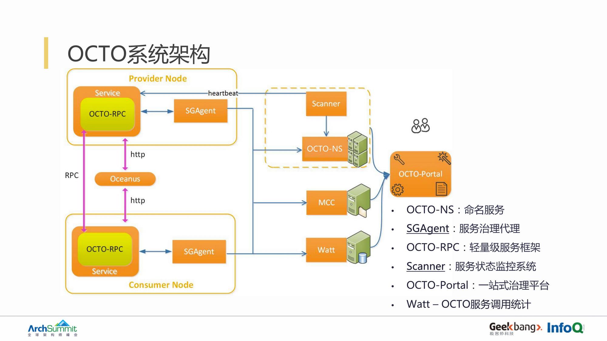 美团点评微服务框架及治理系统 OCTO 演进之路