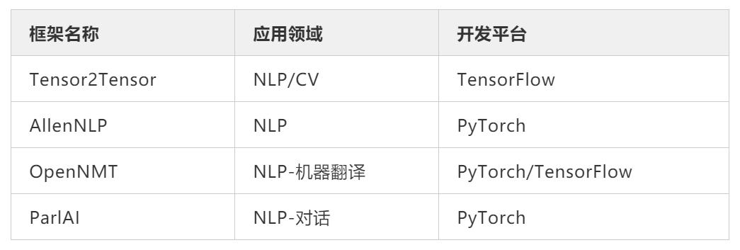 四种常见NLP框架使用总结