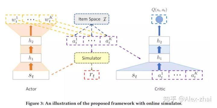 强化学习在推荐算法的应用论文整理(一)