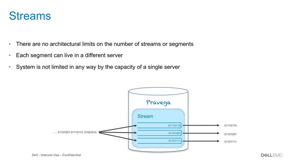 Project Pravega ----支持streaming和实时分析的存储平台