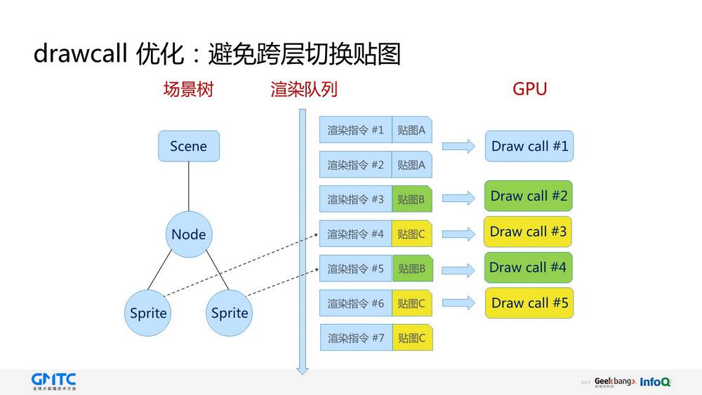 基于Cocos的高性能跨平台应用开发方案
