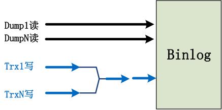 腾讯云MySQL内核优化深度分享