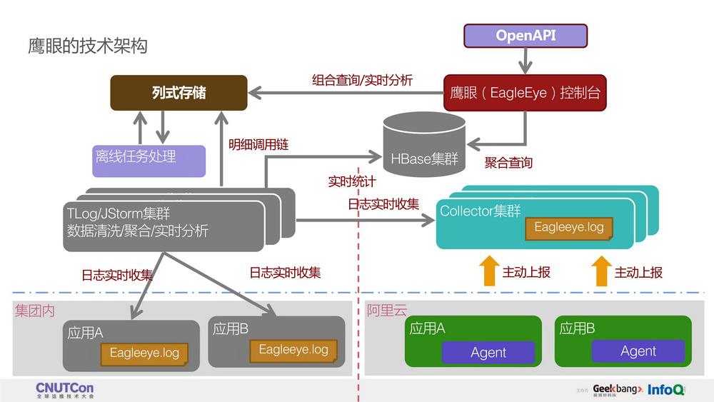 全链路监控系统(鹰眼)在阿里巴巴的技术实践