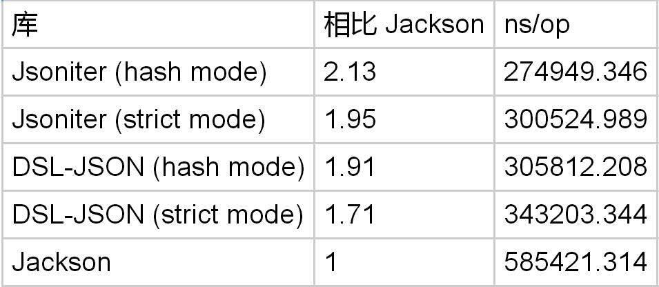 Protobuf 有没有比JSON 快5 倍?