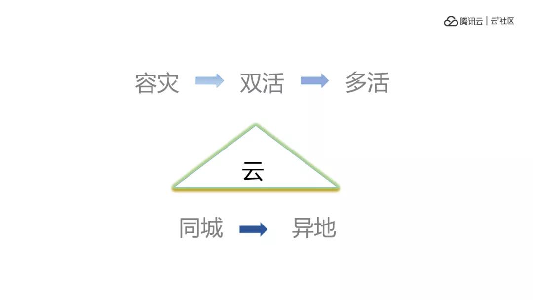 """云上""""多活"""",同程艺龙应用架构设计与实践"""