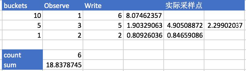 Prometheus原理和源码分析